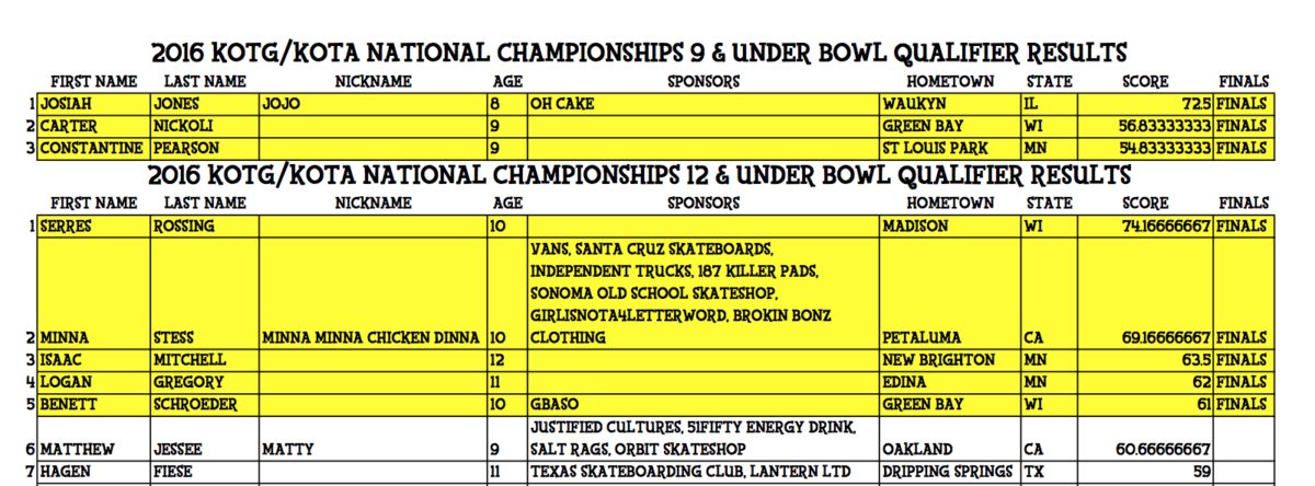 2016 BOWL QUALIFIER RESULTS